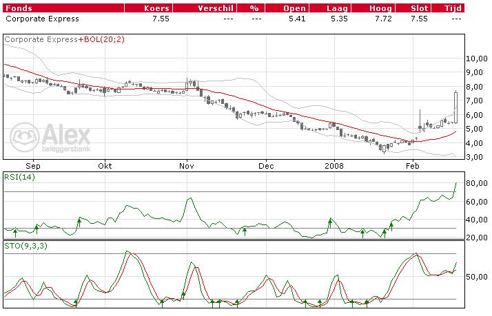 corporate express beurs aandelen analyse