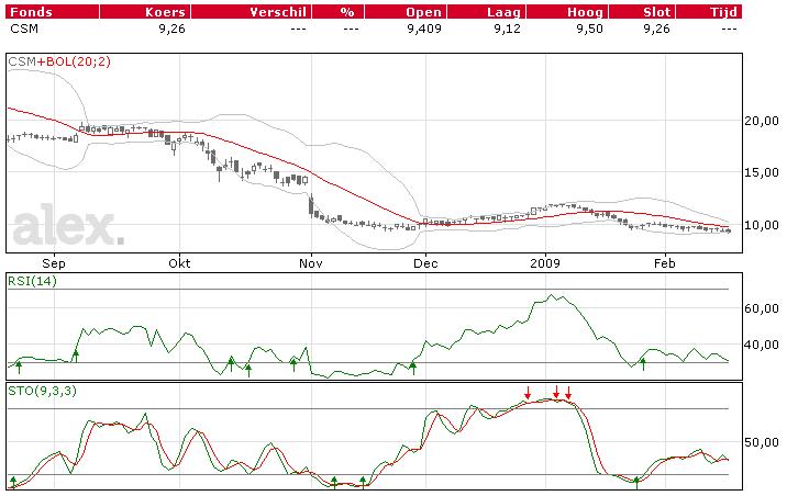 CSM technische beurs analyse koersen grafiek
