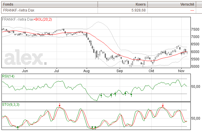 Xetra DAX index grafiek