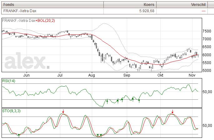 Xetra DAX index grafiek