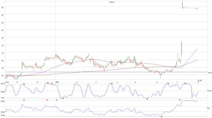 Numico analyse aandelen koers grafiek