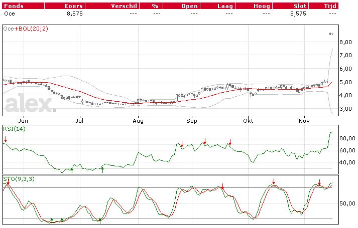 océ aandelen tachnische beurs analyse koers grafiek