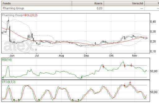 Pharming Beurs Aandelen AMX Grafiek Analyse – Beursbox.nl Aandeel Pharming