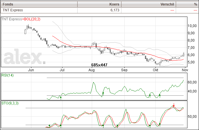 TNT beurs analyse aandelen koers grafiek