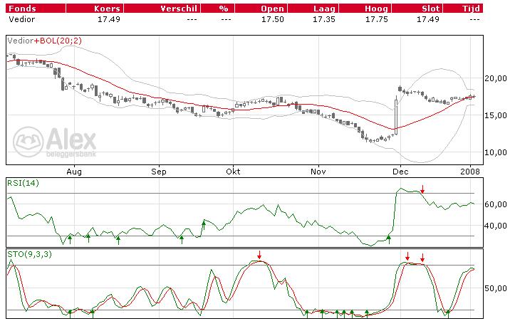 Vedior beurs aandelen koersen technische analyse grafiek
