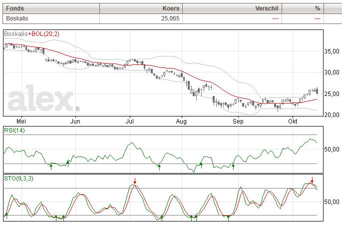 Boskalis technische beurs analyse aandelen koers grafiek