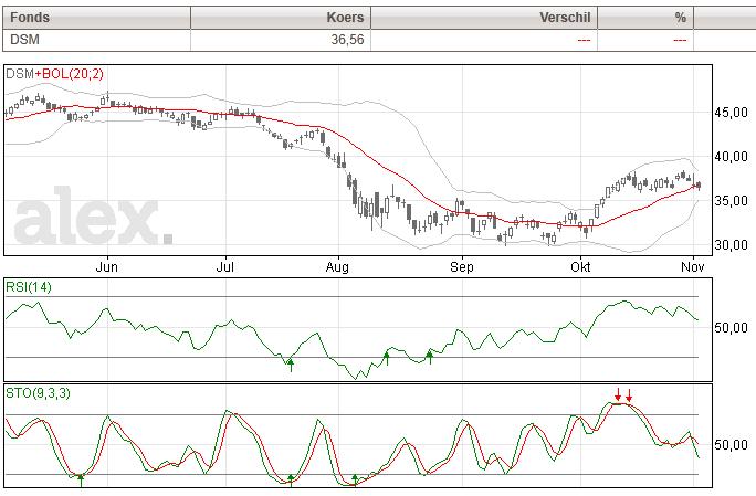 DSM aandelen grafiek