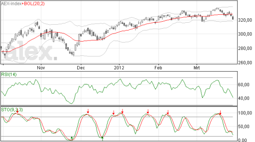 Bollinger bands aex