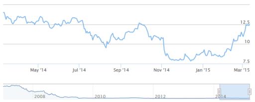 heijmans, aandelen, stoploss, verhogen