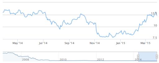 heijmans aandelen, stoploss, winst.