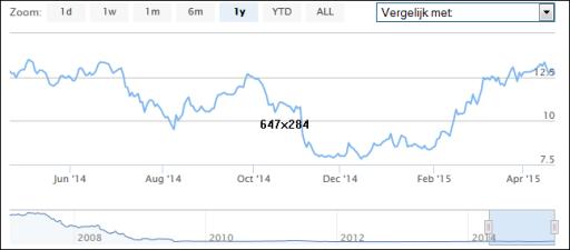 heijmans, aandelen, stoploss, koers
