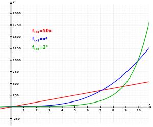 exponentielegroei