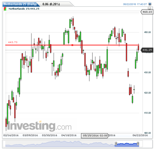 AEX index grafiek