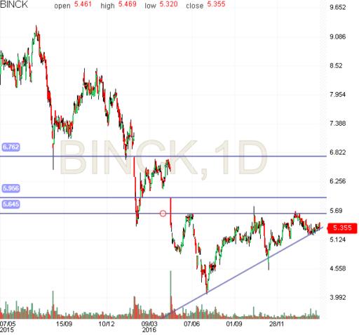 binckbank, technische analyse, grafiek