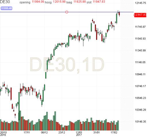 dax, index, daling