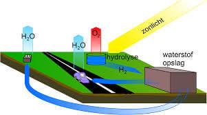 waterstof, groningen
